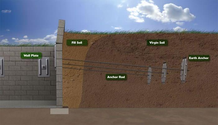 Retaining Wall Repair in Syracuse, Binghamton, Utica