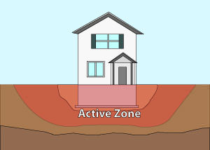 Illustration of the active zone of foundation soils under and around a foundation in Binghamton.